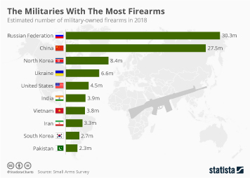 Infographic: The Militaries With The Most Firearms  | Statista