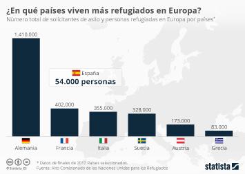 Infografía - ¿En qué país de Europa residen más refugiados en la actualidad?
