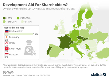 Infographic - Development Aid For Shareholders?
