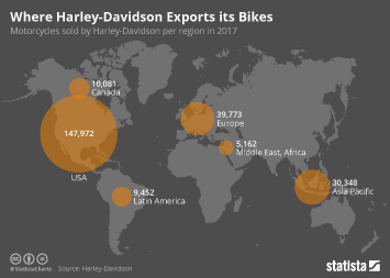 Infographic - Worldwide Harley-Davidson bike sales