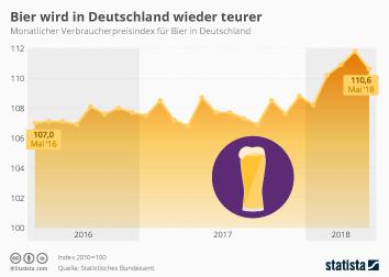 Infografik - Verbraucherpreise für Bier in Deutschland