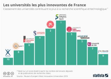 Les universités les plus innovantes de France