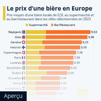 Infographie - Le prix d'une pinte de bière en Europe