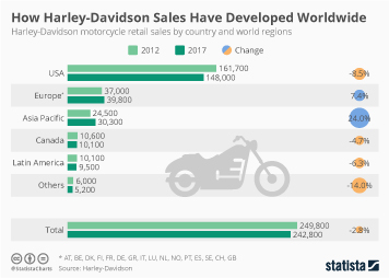 How Harley-Davidson Sales Have Developed Worldwide