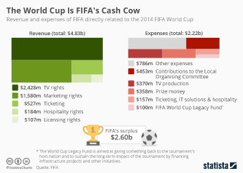 Infographic - Revenue and expenses FIFA World Cup 2014