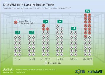 Infografik - Zeitliche Verteilung der Tore bei der WM 2018