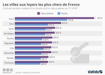 Infographie - Les villes aux loyers les plus chers de France