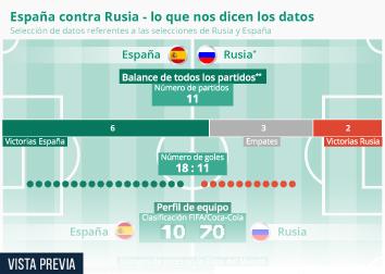 Infografía - Los datos dan a España vencedor