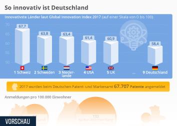 Infografik - Patentanmeldungen in Deutschland und deutsche Patente