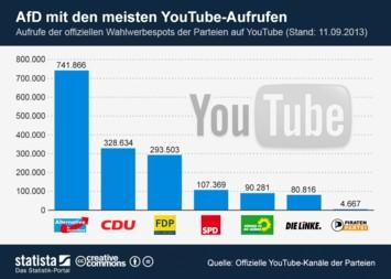 Infografik - Wahlwerbespots der Parteien auf YouTube