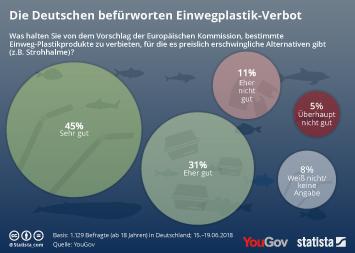 Infografik - Die Deutschen befürworten Einwegplastik-Verbot