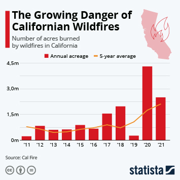 Wildfires Continue to Be More Devasting in 2018