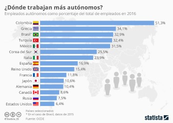 Infografía: ¿Hay en España más autónomos que en el resto de países?  | Statista