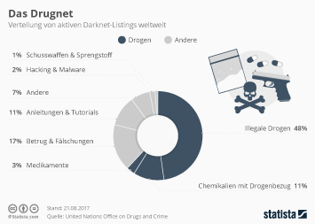 Infografik - Verteilung von aktiven Darknet-Listings weltweit