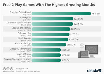 Infographic: Free-2-Play Games With The Highest Grossing Months | Statista