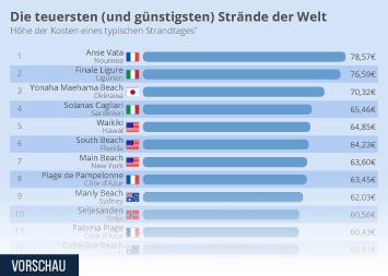 Infografik: Die teuersten (und günstigsten) Strände der Welt | Statista