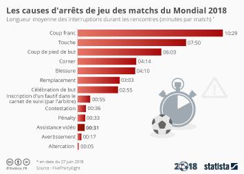 Infographie - Les causes d'arrêts de jeu dans les matchs du Mondial 2018
