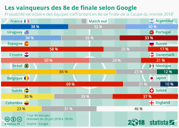 Infographie - Les vainqueurs des 8èmes de finale selon Google