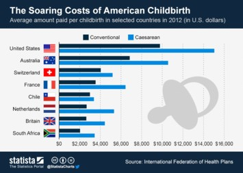 Infographic - The Soaring Costs of American Childbirth