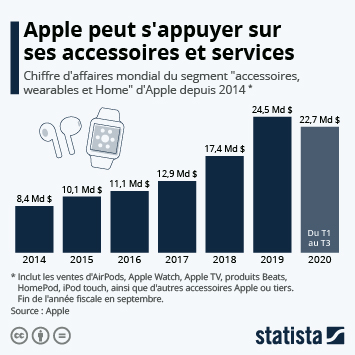 """Infographie - La montée en puissance des """"Autres produits"""" Apple"""