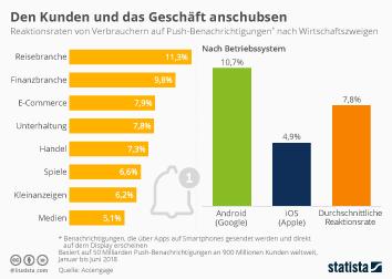 Infografik: Den Kunden und das Geschäft anschubsen  | Statista