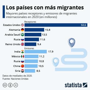 Infografía: ¿Cuáles son los países de los que más personas emigran y los que más acogen?  | Statista