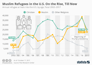 Infographic - Muslim Refugees in the U.S. On the Rise