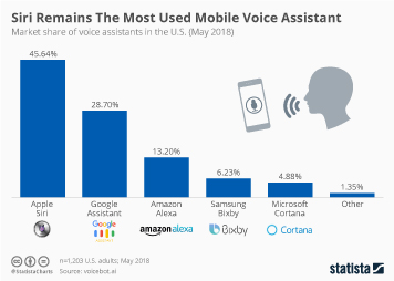 Infographic - market share of voice assistants in the U.S.