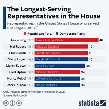 Infographic - Who are the Longest Serving Representatives in the House