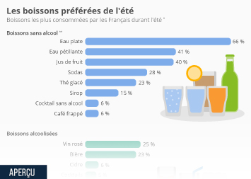 Infographie - Les boissons préférées de l'été