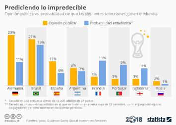 Infografía: Las encuestas fallaron, ¿acertarán los modelos estadísticos?  | Statista