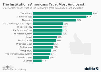 Infographic - The Institutions Americans Trust Most And Least