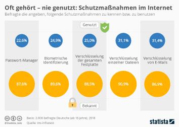 Infografik: Oft gehört - nie genutzt: Schutzmaßnahmen im Internet | Statista