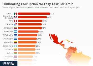 Eliminating Corruption No Easy Task For Amlo