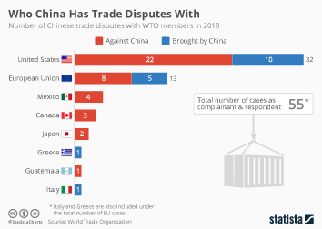 Infographic - Who China Has Trade Disputes With