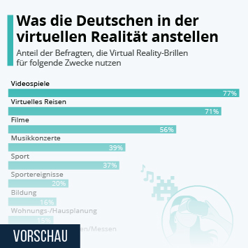 Infografik - Aktivitäten in der Virtual Reality