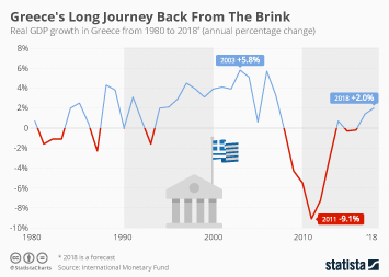 Infographic - Greece's Long Journey Back From The Brink