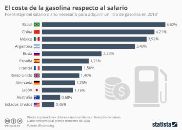 Infografía - Los países con la gasolina más cara (y barata) respecto al sueldo
