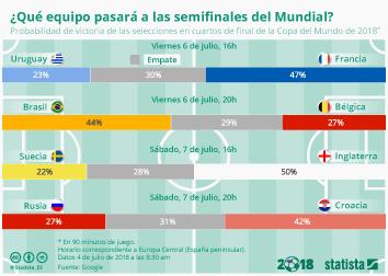 Infografía - Los equipos que se verán las caras en semifinales según Google