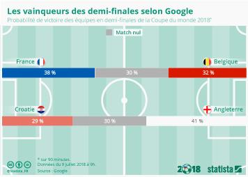 Infographie - Les vainqueurs des demi-finales selon Google