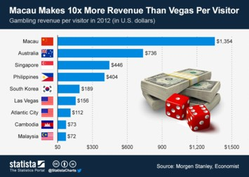 Macau Makes 10x More Revenue Than Vegas Per Visitor