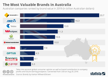 Infographic - Banking sector dominates brand value ranking