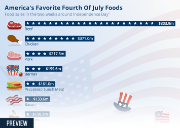 Infographic - America's Favorite Fourth Of July Foods