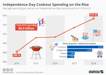 Infographic: Independence Day Cookout Spending on the Rise | Statista