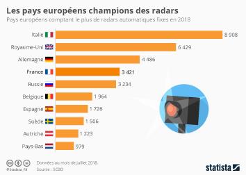 Infographie - Les pays européens champions des radars