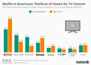 Infographic: Netflix Is Americans' Platform of Choice for TV Content | Statista