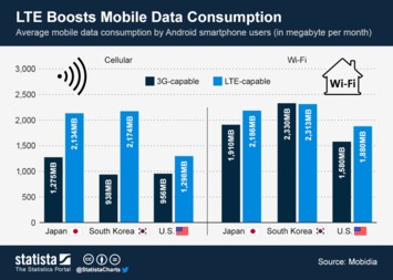 Infographic - LTE Boosts Mobile Data Consumption