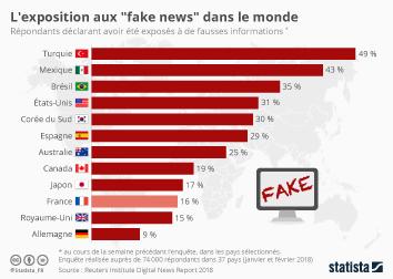 """Infographie - L'exposition aux """"fake news"""" dans le monde"""