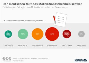 Infografik: Den Deutschen fällt das Motivationsschreiben schwer | Statista