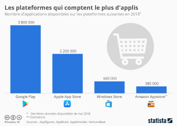 Infographie: Les plateformes qui comptent le plus d'applis | Statista